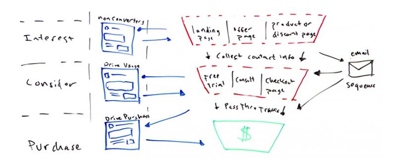 How to run Facebook Ads for high-ticket products and